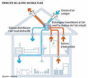 Vph Ventilation Prix : vmc double flux pr servation du patrimoine ~ Melissatoandfro.com Idées de Décoration
