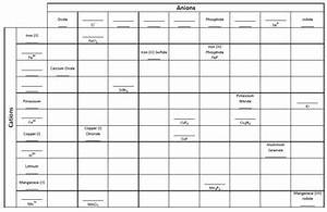 Creating And Naming Ionic Compound Formula Chart By