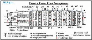 Titanic U2019s Propulsion Plant