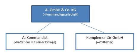 Erfal Gmbh Co Kg by Aussch 252 Ttung Gewinn