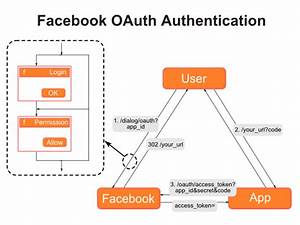 Facebook Oauth Authentication Flow