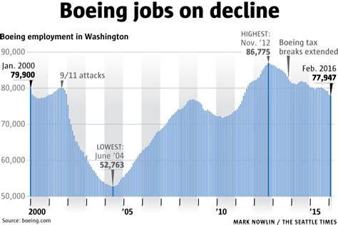 boeing job cuts  year  reach  percent