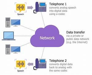Interactive Voice Response Diagrams Solution