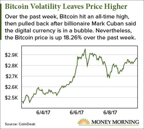 bitcoin price hit   time high  week