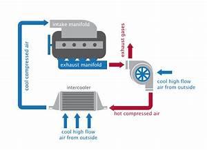 How It Works  Intercoolers