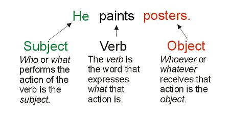 Subject Verb Object  Google Search  English  Pinterest  English Grammar, Grammar And English