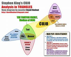 David Hudnut Story Works  Analyzing Plot  Diagramming Cujo