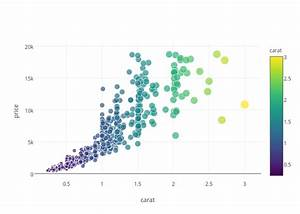 Plotly An Interactive Charting Library R Craft