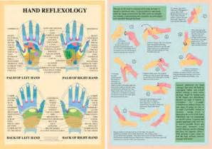 Hand Massage Reflexology Chart