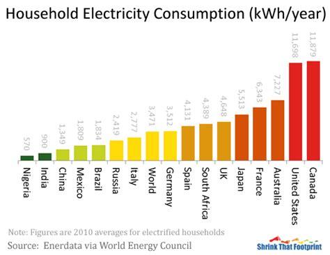 average household electricity    world