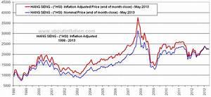 Hang Seng Index Options