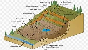 2000 Mumbai Landslide Wiring Diagram Mudflow  Png