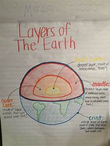 Layers Of Earth Anchor Chart
