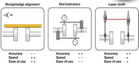 importance  shaft alignment  pumps