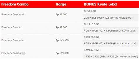 Kuota yang saya dapat setiap bulan totalnya 70 giga, dengan rincian 16 giga kuota utama, 10 giga aplikasi tanpa kuota. Cara Menggunakan Kuota Lokal Indosat Terbaru 2020 ...