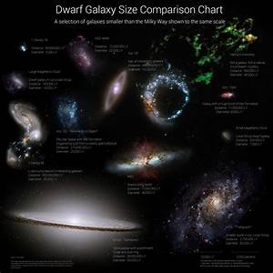Dwarf Galaxy Size Comparison Chart. A selection of ...