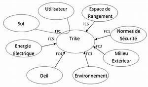 Fichier Diagramme Pieuvre Trike Jpg