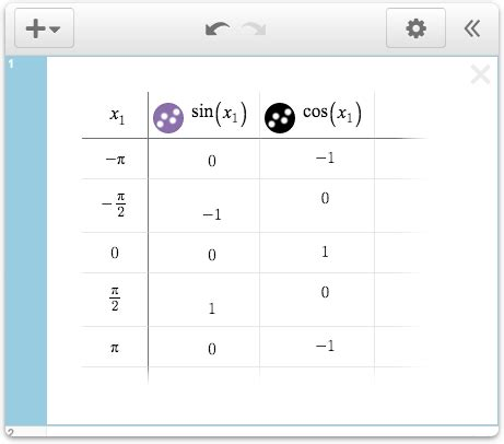 input output table rule solver function rule for input output table calculator