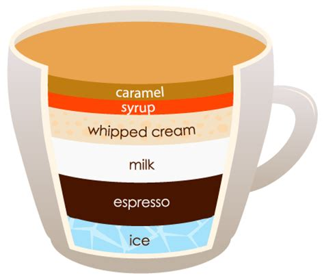 But, i do order coffee at starbucks. 15 Types Of Coffee To Try Before You Die - Cafepoint