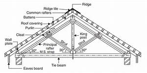 What Are The Different Type Of Roof
