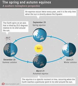 Explainer  What Makes The Spring Equinox
