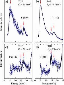 Color Online   Neutron Scattering Intensity As A Function