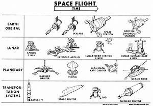 Manned Space Flight Timeline - Pics about space