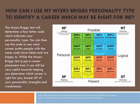 Myers Briggs Career Assessment Free