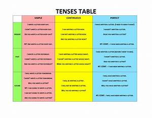 English Words Tenses Chart Learning English With Pictures Grammar