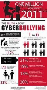 Top 10 Cyberbullying Infographics