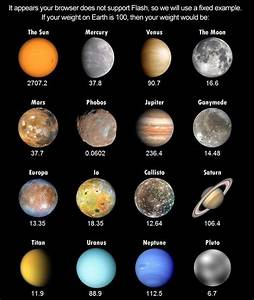 Weight On Other Planets     Great To Show The Difference