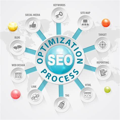 Seo System - search engine optimization seo amon marketing system