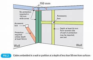 The Installation Of Services In Walls
