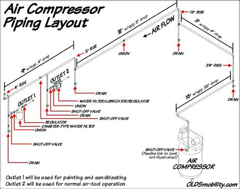 compressed air piping layout air compressor