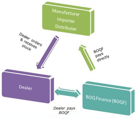 floor decor financing floor plan financing lightandwiregallery com