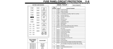 06 F250 Fuse Diagram For Diesel by Fuse Panel Diagram For 2000 F350 Diesel 7 3 Litre For
