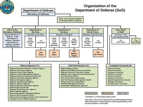 filedod organization march  wikipedia