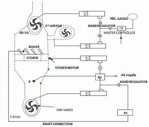 Principle Of Automatic Control Of Combustion Questions And