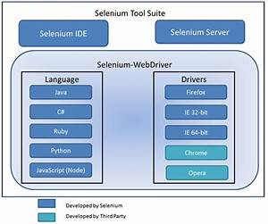 Benefits Of Implementing Selenium For Test Automation In Enterprises