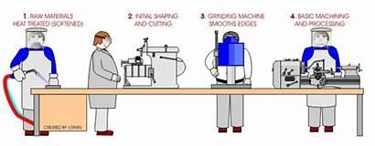 Production Methods Batch Process Flow Line Consumption