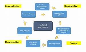 Environmental Management Systems  U2013 Lean Business Ireland