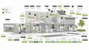 Smart Home Lösungen : smart home l sungen ~ Watch28wear.com Haus und Dekorationen