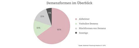 vaskulaere demenz enzephalopathie lebenserwartung