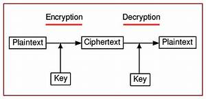 Principles Of Modern Cryptography