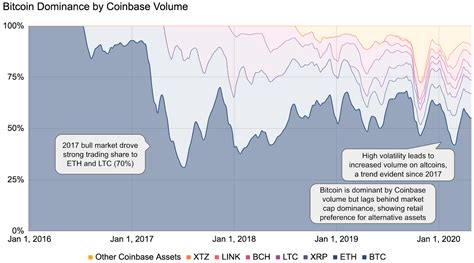Последние твиты от tastytrade (@tastytrade). Coinbase Bch Listing Dode Crypto Coin Stock Analysis - king david suite