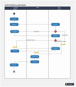 Activity Diagram Template For Atm Machine