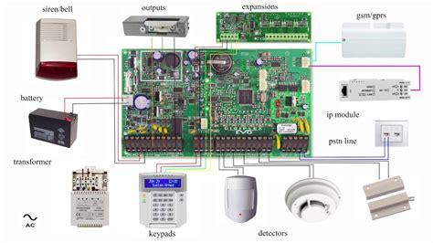 Alarm System Panel Basic Wiring Diagram Paradox Evo Youtube