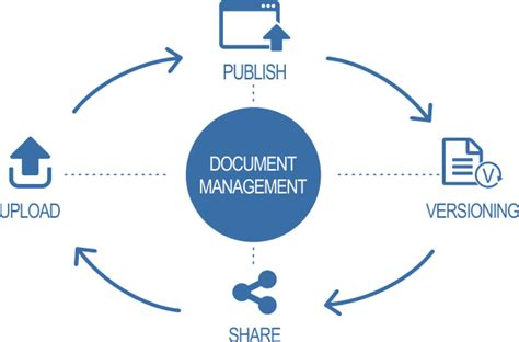document management system dms software bengaluru
