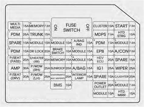 kia optima hybrid   fuse box diagram auto genius