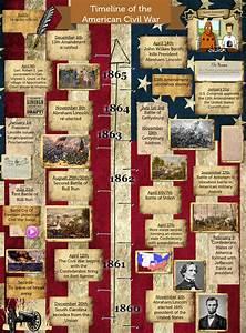 Timeline Of The American Civil War American Civil En